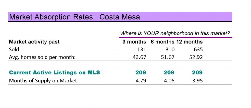costa mesa real estate
