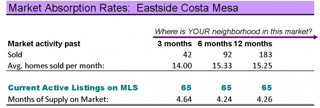 Eastside Costa Mesa homes