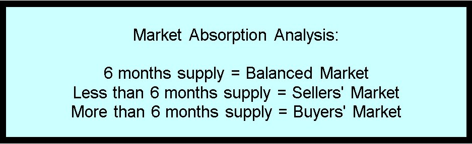 Market Absorption