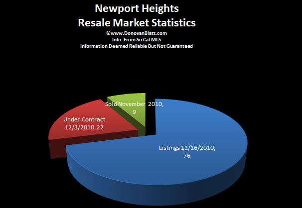 Newport Heights real estate market report