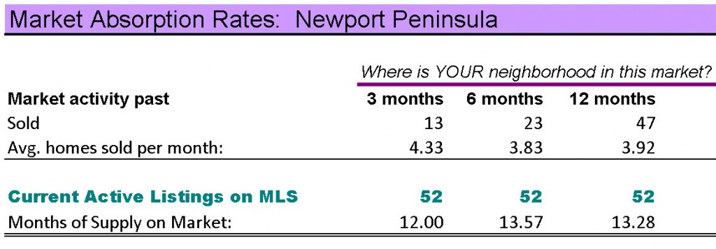 Newport Peninsula homes