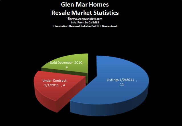 Glen Mar Homes