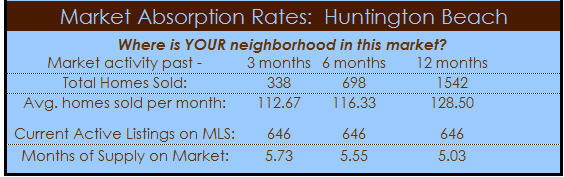 huntington beach homes market absorption