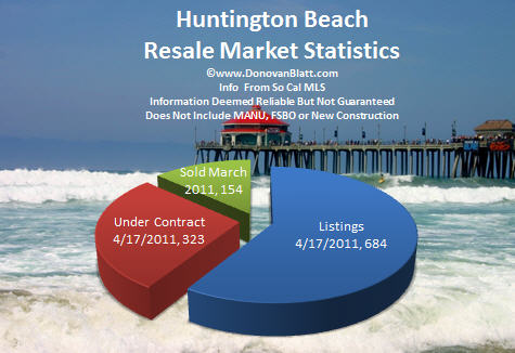 huntington beach real estate