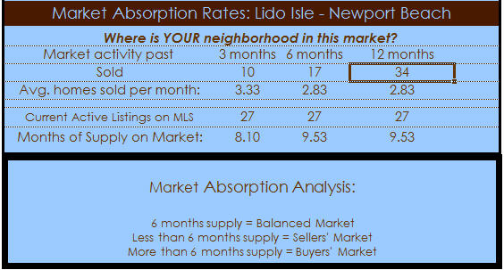 lido isle newport beach absorption