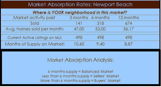 newport beach homes absorption