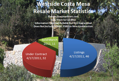 westside costa mesa pie chart 4 17 11 Costa Mesa Real Estate News   Westside Costa Mesa Homes 4 17 11
