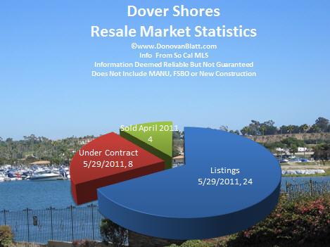 dover shores newport beach homes