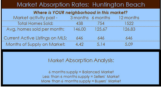huntington beach real estate absorption
