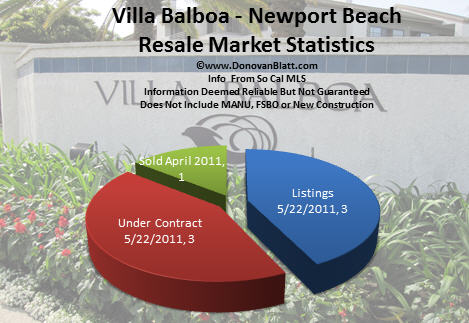 villa balboa pie chart 5 22 11 Villa Balboa Homes   Newport Beach