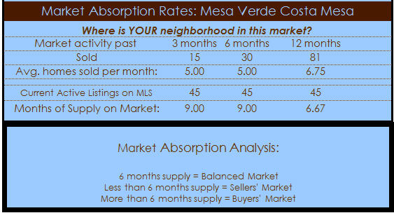 mesa verde homes absorption analysis