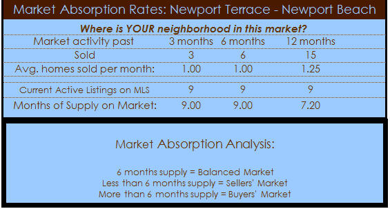 newport terrace absorption rate 6 5 11 Newport Terrace Homes   Newport Beach Real Estate News