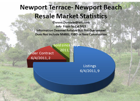 newport terrace pie chart 6 5 11 Newport Terrace Homes   Newport Beach Real Estate News
