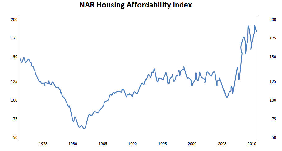 NAR housing affordability index