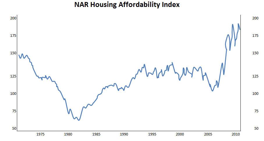 NAR housing affordability index