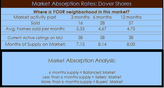 dover shores homes absorption