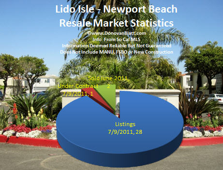 Lido Newport Beach Homes