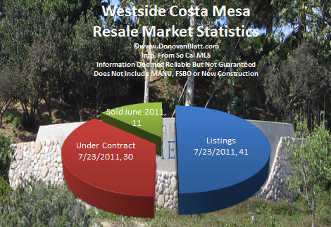 westside costa mesa pie chart 7 23 11 Westside Costa Mesa Homes