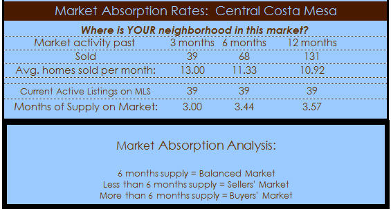 central costa mesa homes absorption