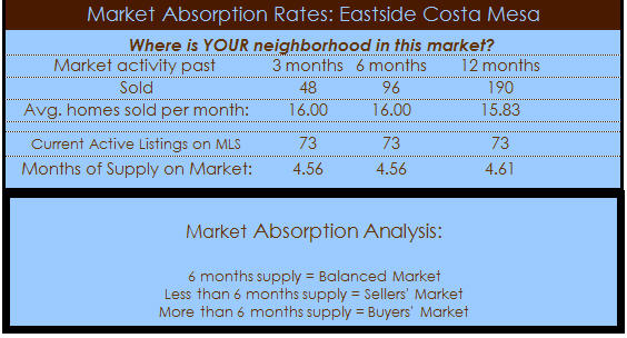 eastside costa mesa home sales