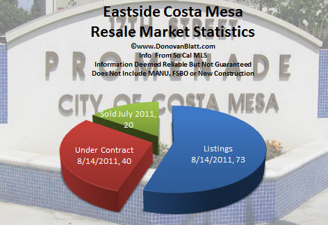eastside costa mesa real estate