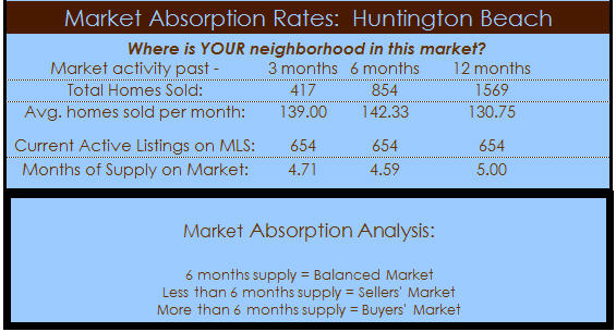huntington beach real estate sales absorption
