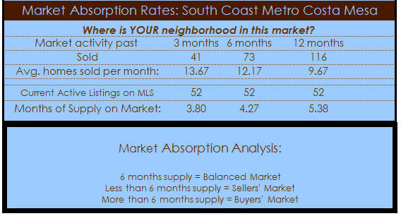 south coast metro cost mesa real estate absorption