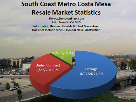 south coast metro costa mesa real estate