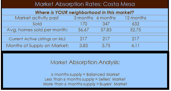 costa mesa homes absorption rate