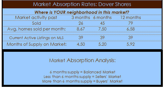 dover shores homes absorption rates