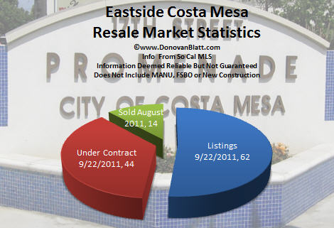 eastside costa mesa pie chart 9 22 11 Costa Mesa Real Estate   Eastside Costa Mesa Homes 9 22 11