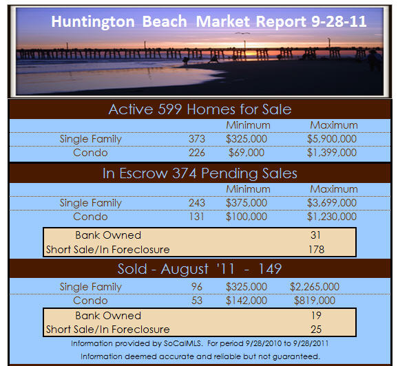 huntington beach real estate report