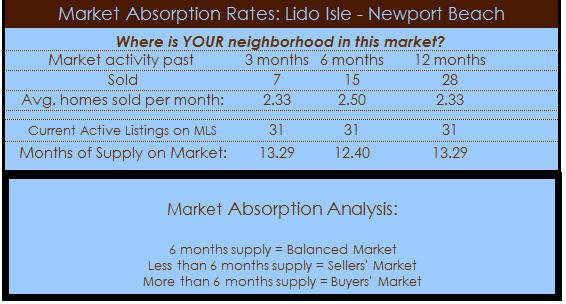 lido isle newport beach homes for sale