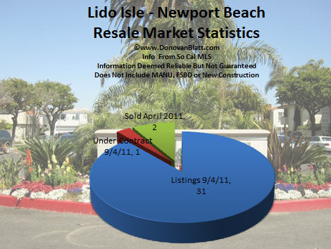 lido isle homes for sale