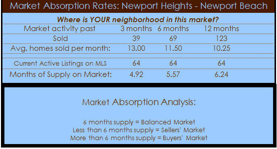 newport heights homes absorption rate