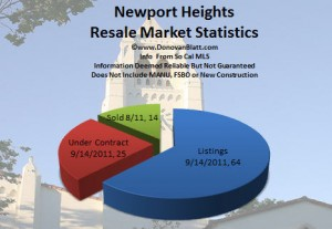newport heights homes for sale