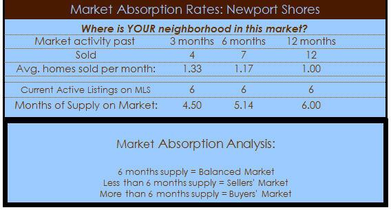 newport shores homes absorption