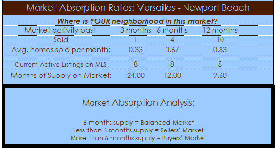 versailles homes newport beach absorption rate