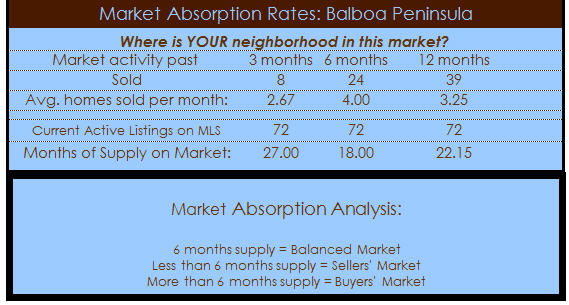 balboa peninsula homes absorption rate