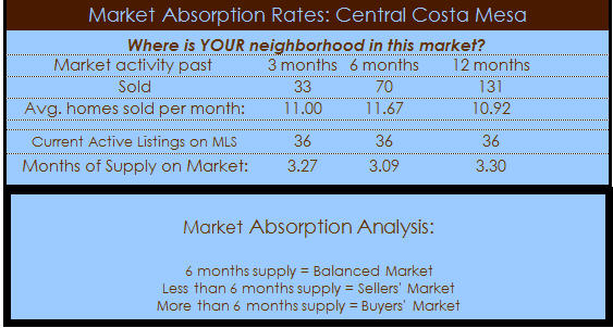 central costa mesa homes absorption rate