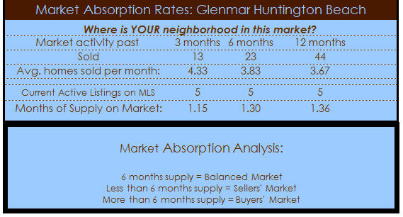 glenmar homes absorption rate