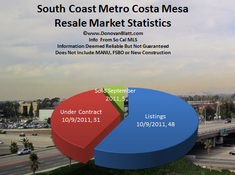 south coast metro costa mesa homes for sale