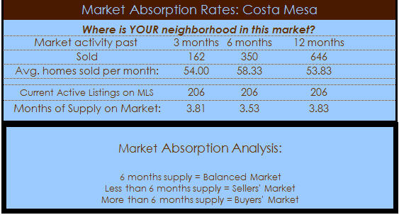 costa mesa homes for sale absorption