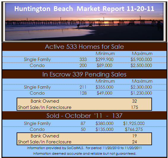 huntington beach homes for sale report