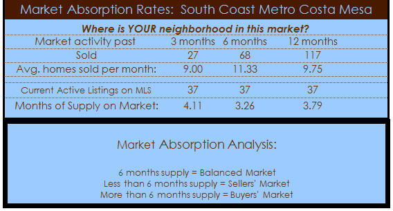 south coast metro costa mesa homes absorption rate