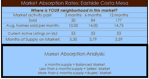 eastside costa mesa homes absorption rate