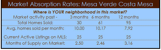 mesa verde costa mesa homes absorption  rate