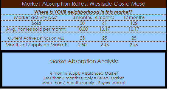 westside costa mesa homes absorption
