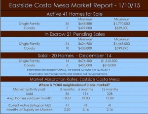 Eastside Costa Mesa Real Estate News