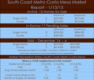 South Coast Metro Costa Mesa Real Estate Market